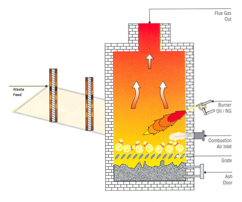 Heat Exchangers Pollution Control Systems Waste Water