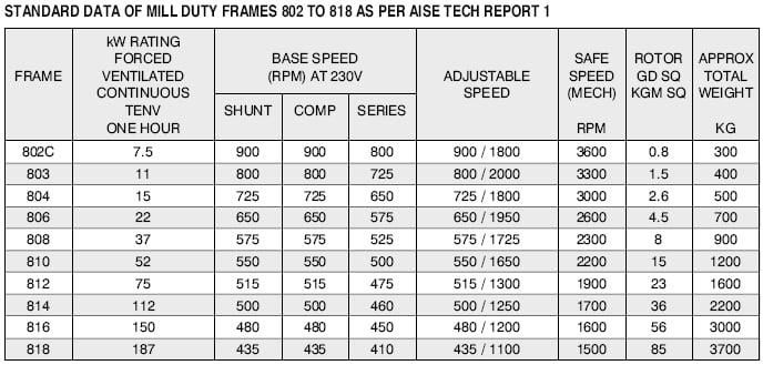 Ceiling fan stator winding data for Siemens motor data sheet