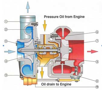Power Generators Gensets Spare Parts Lubricating Oil