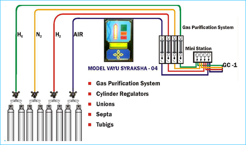 Analytical Instruments, Chromatographic Equipments ...
