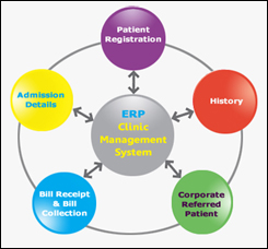 Erp Solutions Erp Enterprise Resource Planning Erp Mrp